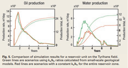 Small-scale reservoir modeling tool optimizes recovery offshore Norway