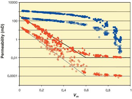 Vertical permeability estimation in heterolithic tidal deltaic sandstones